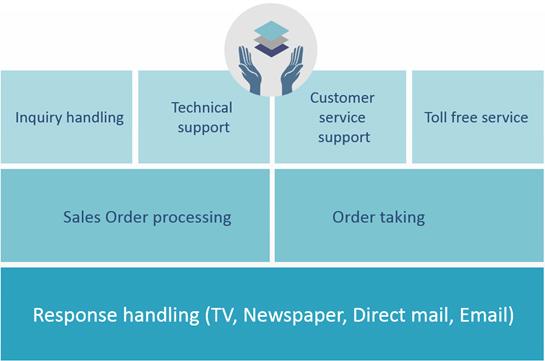 inbound_services